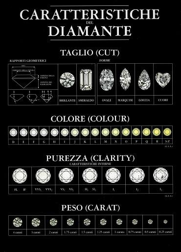 caratteristiche diamante da investimento