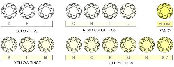come riconoscere i diamanti veri