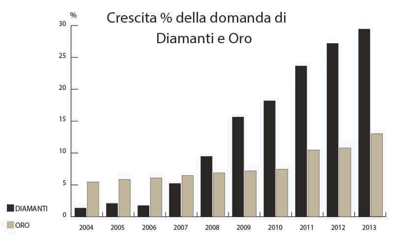 grafico confronto oro diamanti